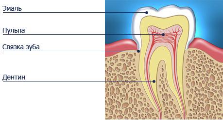 Лечение кариеса зубов у пациентки